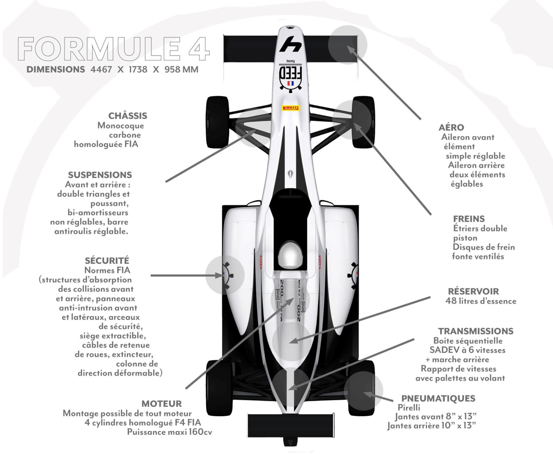 FEED RACING - CARACTÉRISTIQUES TECHNIQUES FORMULE 4