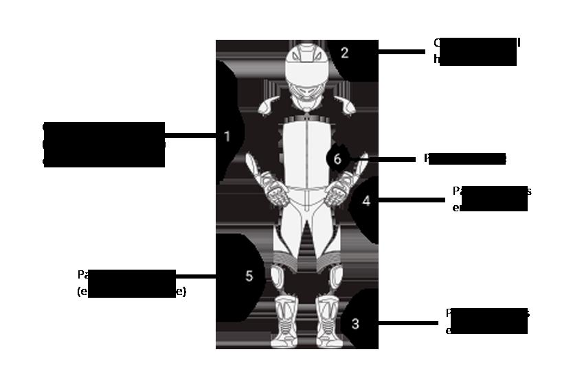 équipement pilote BMC